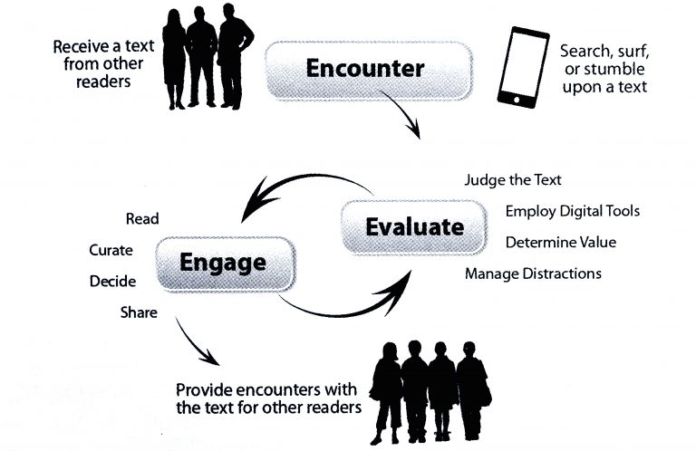 Connected Reading: Teaching Adolescent Readers in a Digital World by Kristen Hawley Turner and Troy Hicks © 2015 by the National Council of Teachers of English. This figure may be printed, reproduced, and disseminated (with attribution) without permission from NCTE.